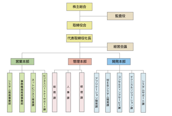 トウサイ組織図