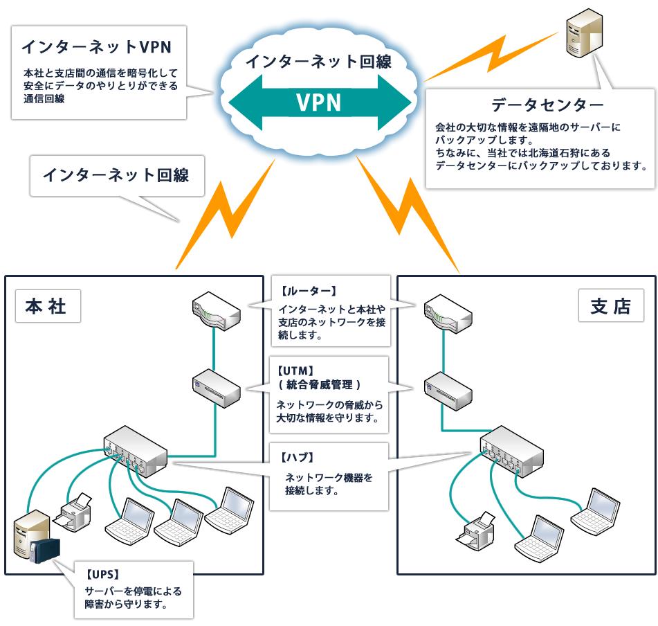 本社と支店間の通信を暗号化して安全にデータのやりとりができる通信回線