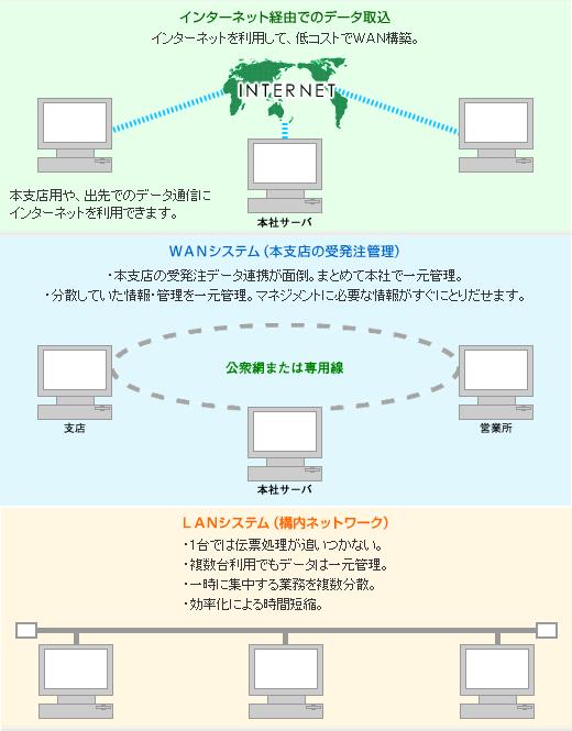 拡張システム1