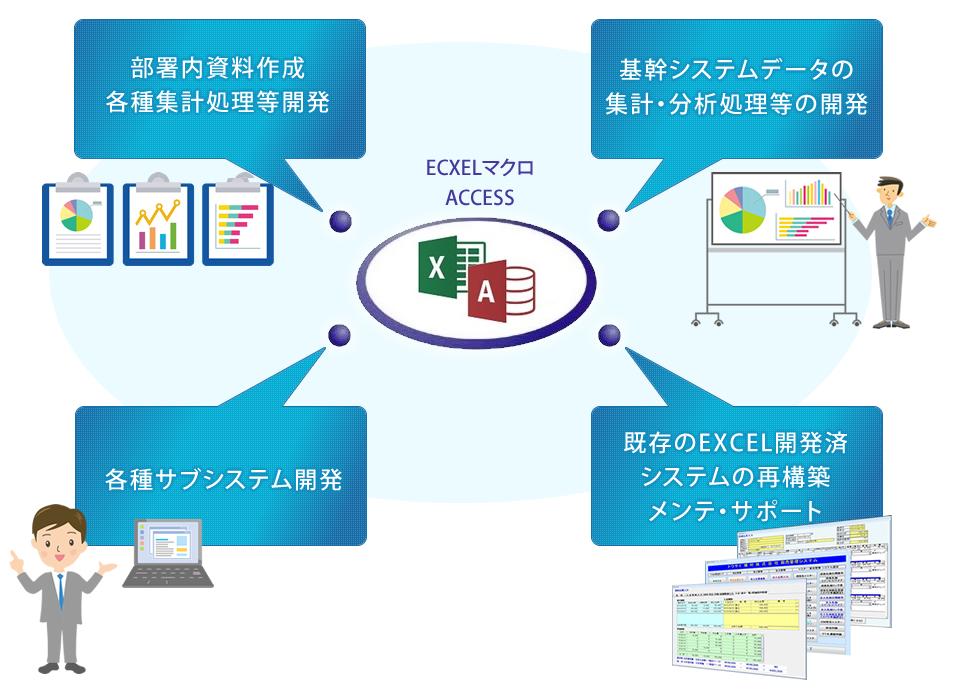 部署内資料作成、基幹システムデータの集計・分析処理の開発、各種サブシステム開発、既存のエクセル開発済システムの再構築、メンテナンス・サポート