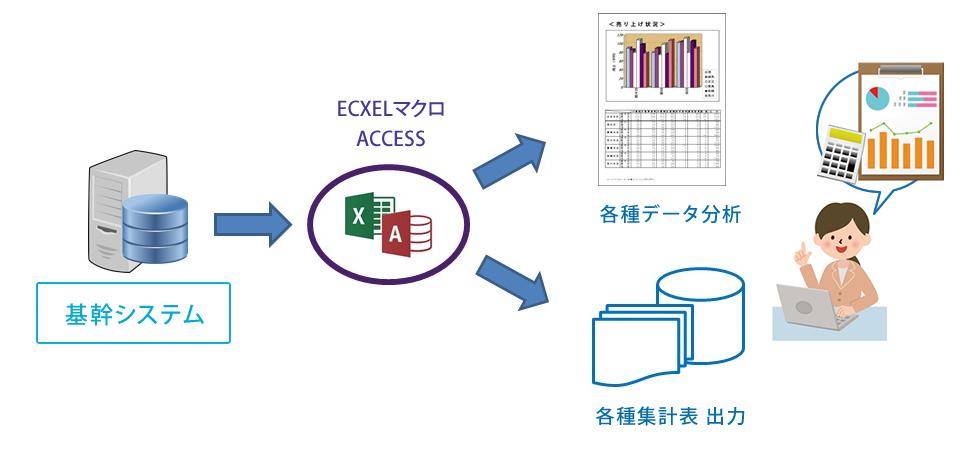基幹システムのデータを基に、各種データ分析や集計が簡単になります