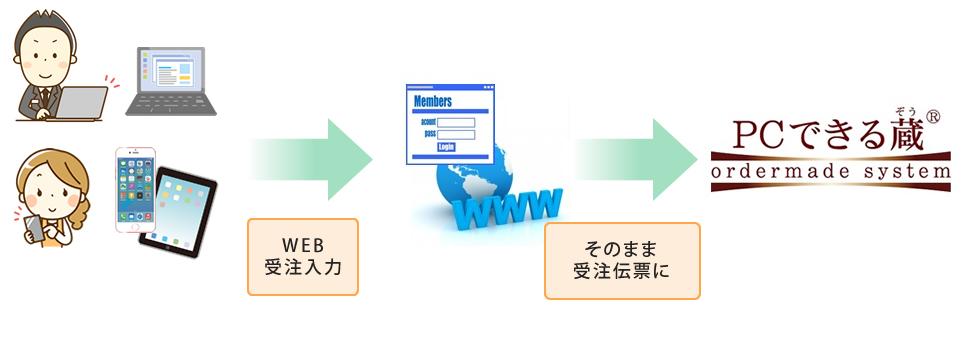 WEBシステムを導入することで、ご注文頂いたデータをそのまま受注伝票にまででき、注文受付~発送まで効率的に進めることが出来ます。