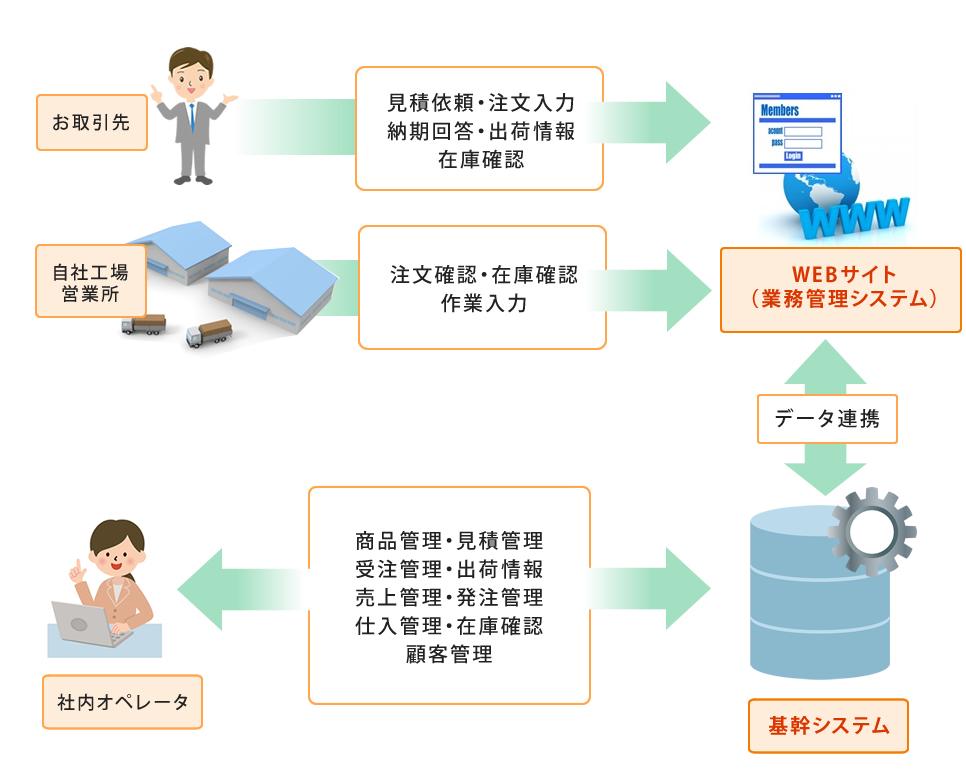 例1)業務管理システムの構築
