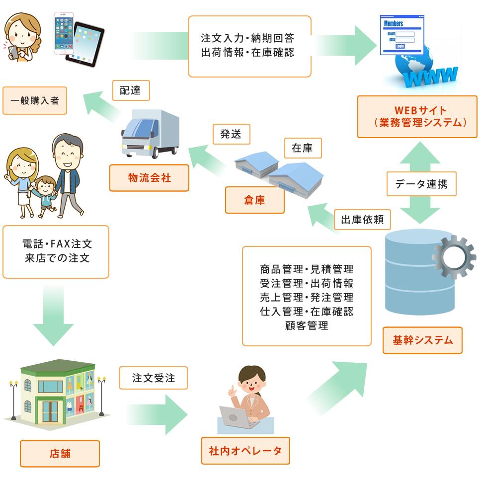 例2)ECサイト(ショッピングカートシステム)の構築