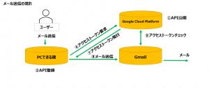 OAUTH2.0Gmail送信-メール送信の流れ