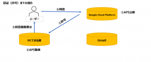 OAUTH2.0Gmail送信-認証(許可)までの流れ