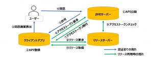 OAUTH2.0認証の仕組み