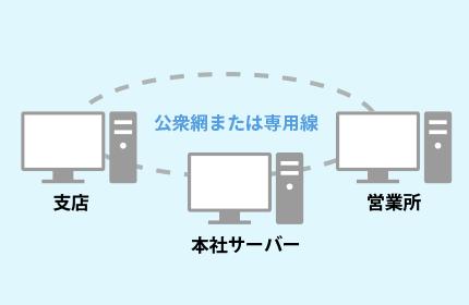 WANシステム(本支店の受注発注管理)